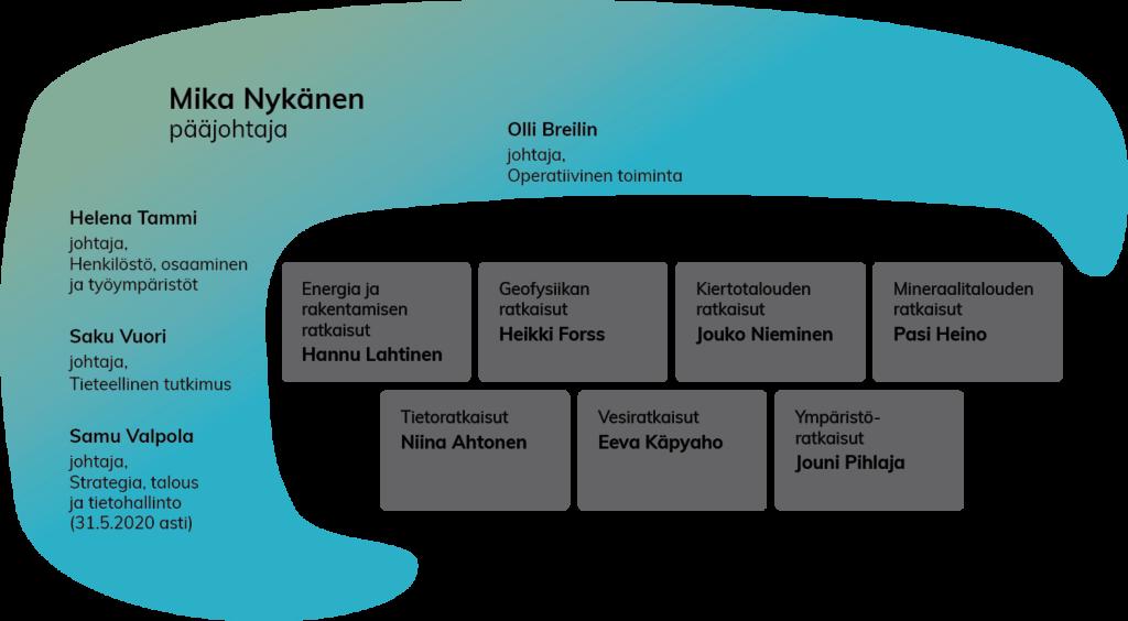 GTK_organisaatio